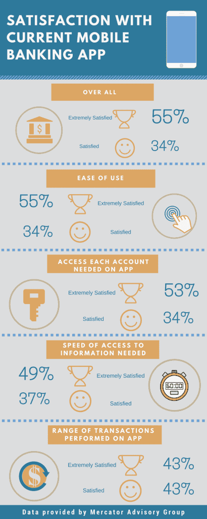 Satisfaction with current mobile banking app