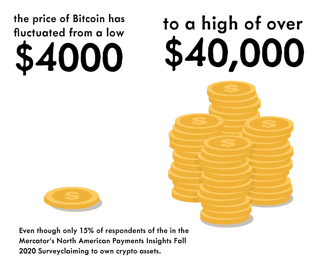 The fluctuation of bitcoin cost