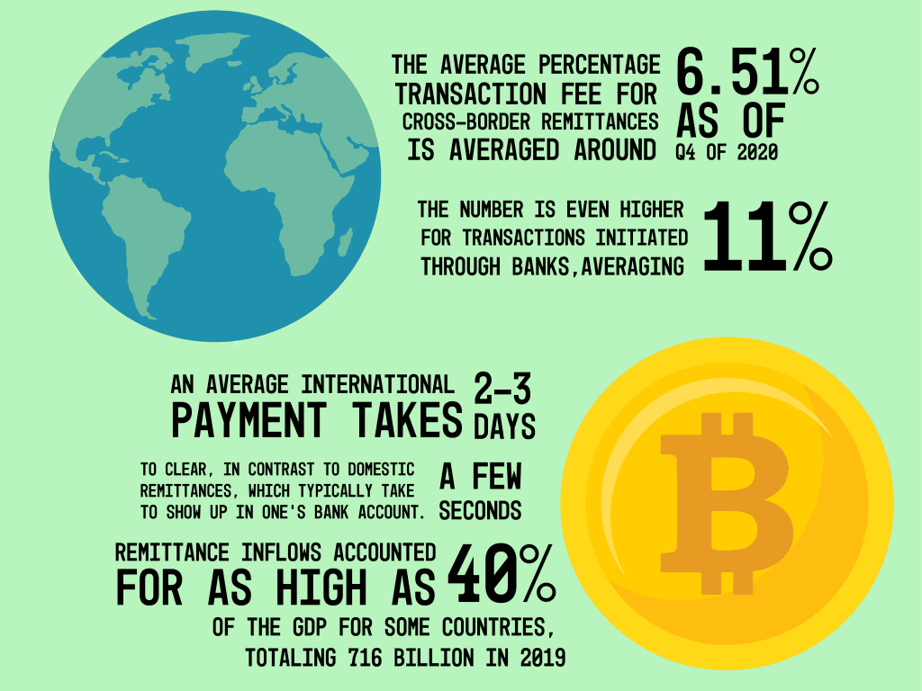 The Average percentage for cross-border transaction fees and the average time for international payments