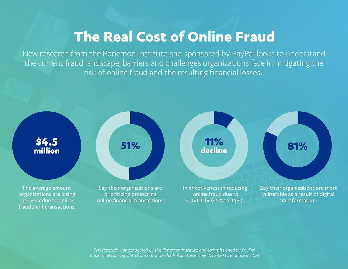 Fighting Online Fraud: It's Time for Merchants to Arm Themselves with the Right Fraud Prevention Tools
